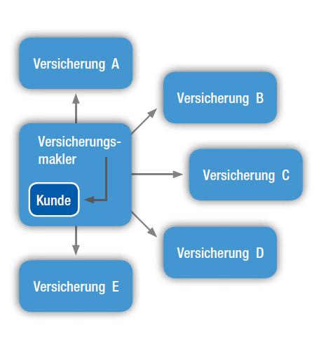 Versicherungsmakler Wolfsburg Eigenschafter Versicherungsmakler